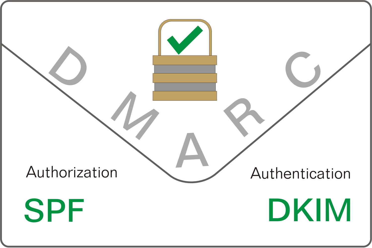 DMARC protecting email