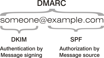 DMARC authorisation and authentication